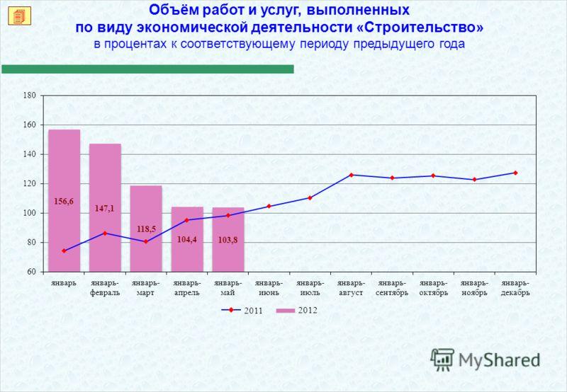 Объём работ и услуг, выполненных по виду экономической деятельности «Строительство» в процентах к соответствующему периоду предыдущего года 2012 2011
