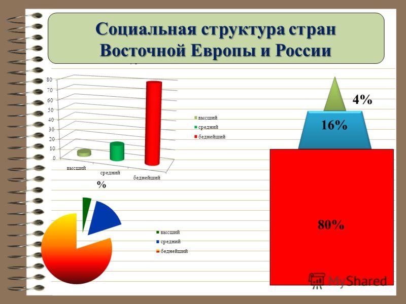 16% 80% Социальная структура стран Восточной Европы и России 4%