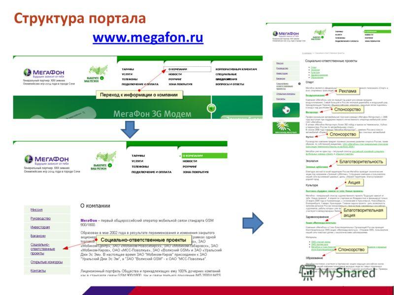 Структура портала www.megafon.ru www.megafon.ru