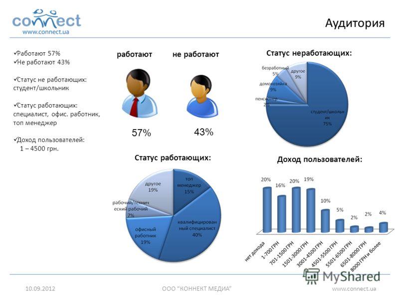 57% 43% работаютне работают Статус неработающих: Статус работающих: Доход пользователей: Работают 57% Не работают 43% Статус не работающих: студент/школьник Статус работающих: специалист, офис. работник, топ менеджер Доход пользователей: 1 – 4500 грн