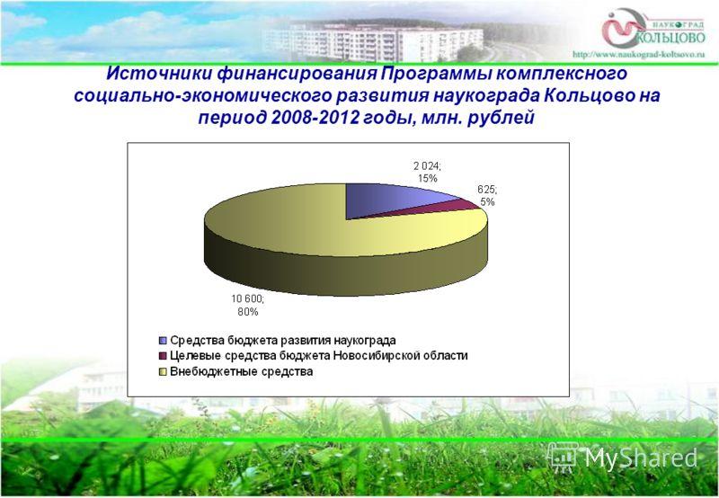 Источники финансирования Программы комплексного социально-экономического развития наукограда Кольцово на период 2008-2012 годы, млн. рублей