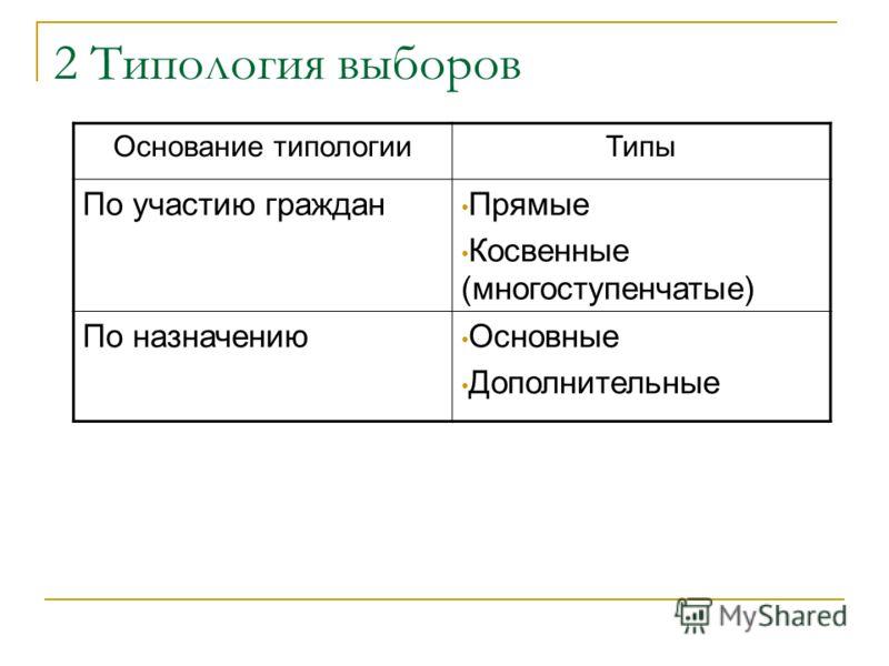 2 Типология выборов Основание типологииТипы По участию граждан Прямые Косвенные (многоступенчатые) По назначению Основные Дополнительные