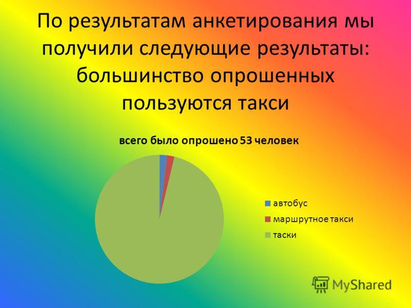 По результатам анкетирования мы получили следующие результаты: большинство опрошенных пользуются такси
