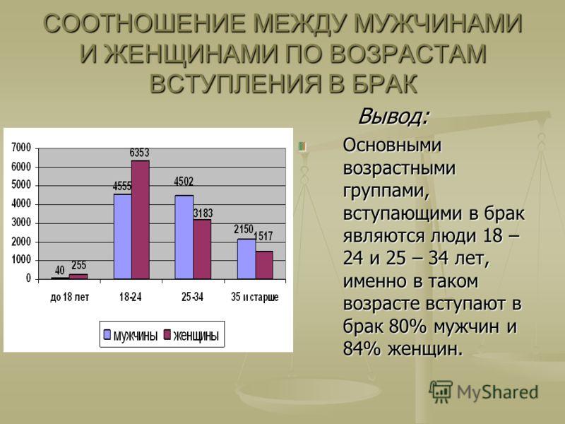 СООТНОШЕНИЕ МЕЖДУ МУЖЧИНАМИ И ЖЕНЩИНАМИ ПО ВОЗРАСТАМ ВСТУПЛЕНИЯ В БРАК Вывод: Вывод: Основными возрастными группами, вступающими в брак являются люди 18 – 24 и 25 – 34 лет, именно в таком возрасте вступают в брак 80% мужчин и 84% женщин.