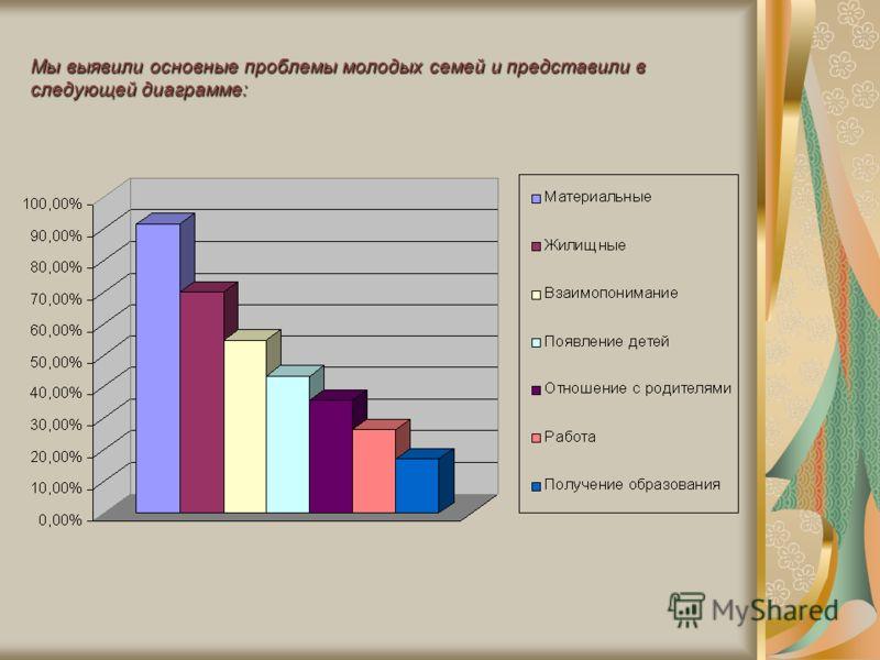 Мы выявили основные проблемы молодых семей и представили в следующей диаграмме: