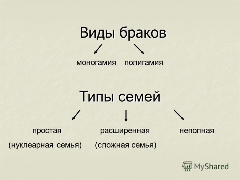 Виды браков моногамияполигамия Типы семей простая расширенная неполная (нуклеарная семья) (сложная семья)