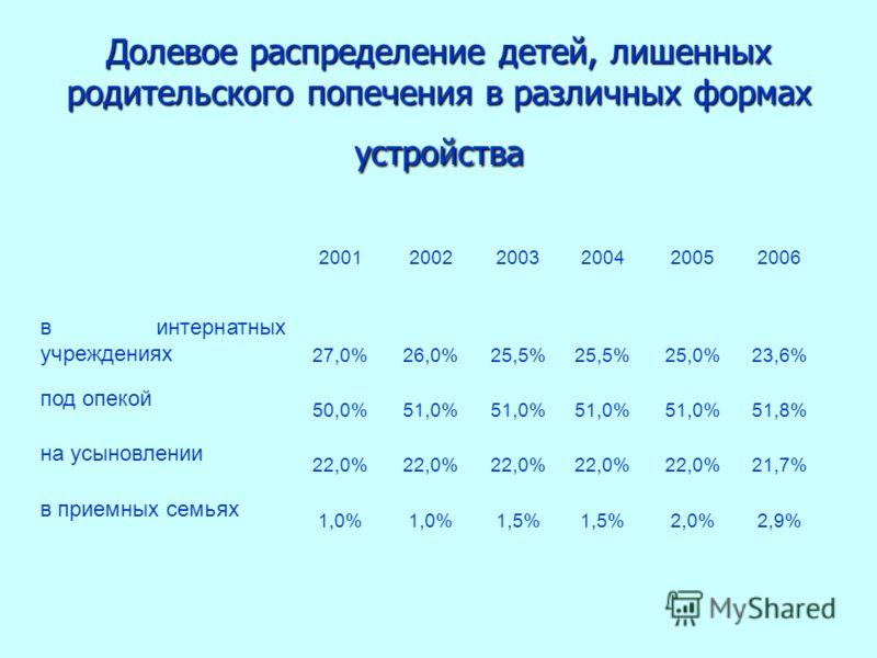 Долевое распределение детей, лишенных родительского попечения в различных формах устройства 200120022003200420052006 в интернатных учреждениях 27,0%26,0%25,5% 25,0%23,6% под опекой 50,0%51,0% 51,8% на усыновлении 22,0% 21,7% в приемных семьях 1,0% 1,