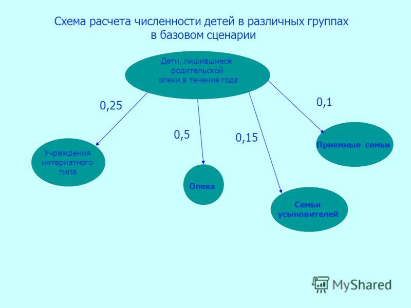 Дети, лишившиеся родительской опеки в течение года Схема расчета численности детей в различных группах в базовом сценарии Учреждения интернатного типа Опека Семьи усыновителей 0,25 0,15 0,5 Приемные семьи 0,1