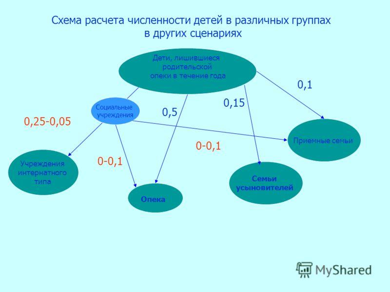 Дети, лишившиеся родительской опеки в течение года Схема расчета численности детей в различных группах в других сценариях Учреждения интернатного типа Опека Семьи усыновителей 0,25-0,05 0,15 0,5 Социальные учреждения 0-0,1 Приемные семьи 0,1