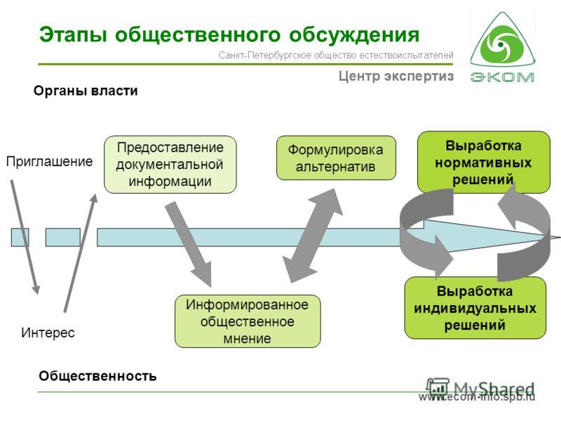 www.ecom-info.spb.ru Этапы общественного обсуждения Приглашение Интерес Предоставление документальной информации Информированное общественное мнение Формулировка альтернатив Выработка индивидуальных решений Выработка нормативных решений Органы власти
