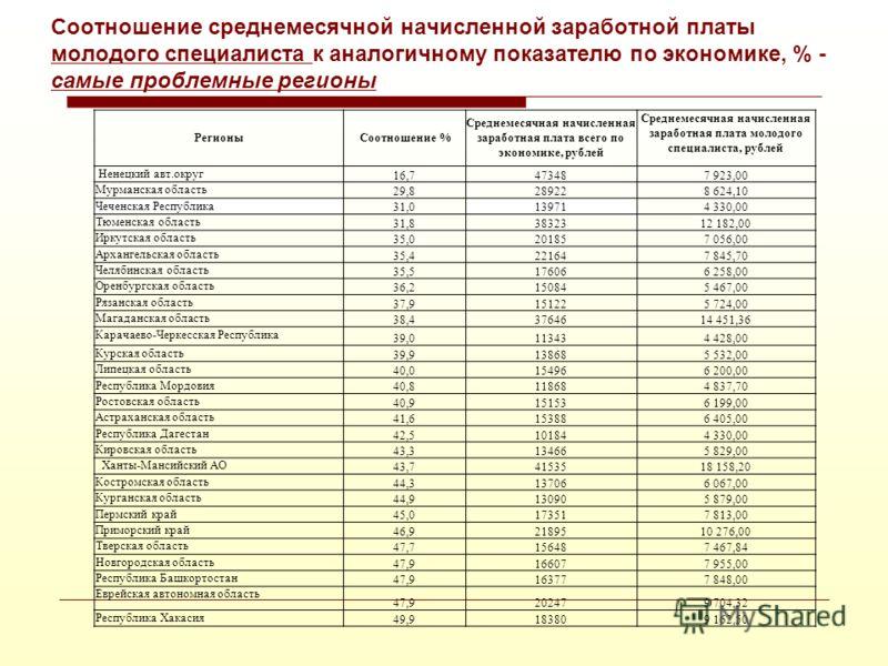 Соотношение среднемесячной начисленной заработной платы директоров общеобразовательных учреждений к аналогичному показателю по экономике, % - топ 20 Наименование% соотношения Среднемесячная начисленная заработная плата всего по экономике, рублей Сред