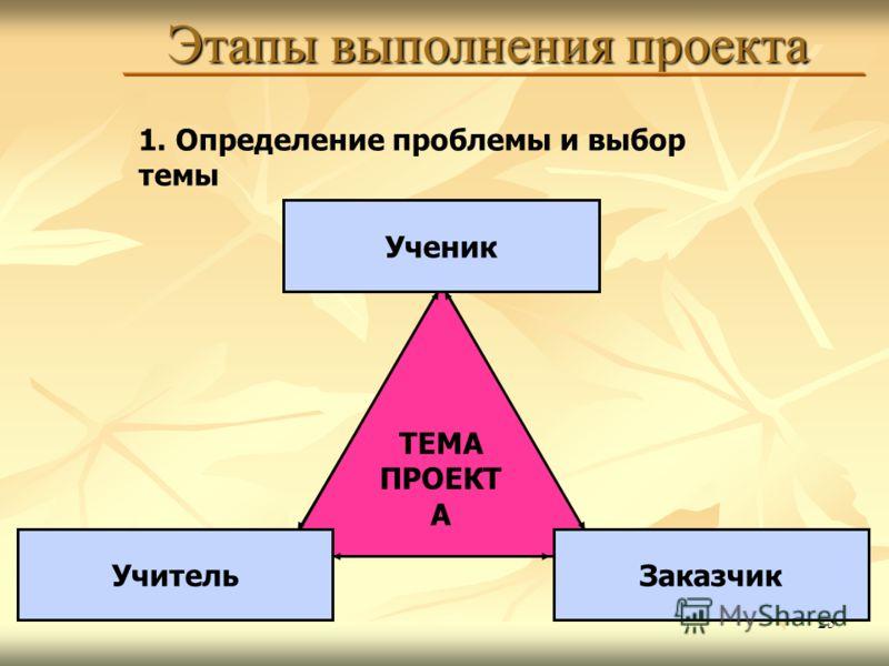 25 Этапы выполнения проекта 1. Определение проблемы и выбор темы ТЕМА ПРОЕКТ А Ученик УчительЗаказчик