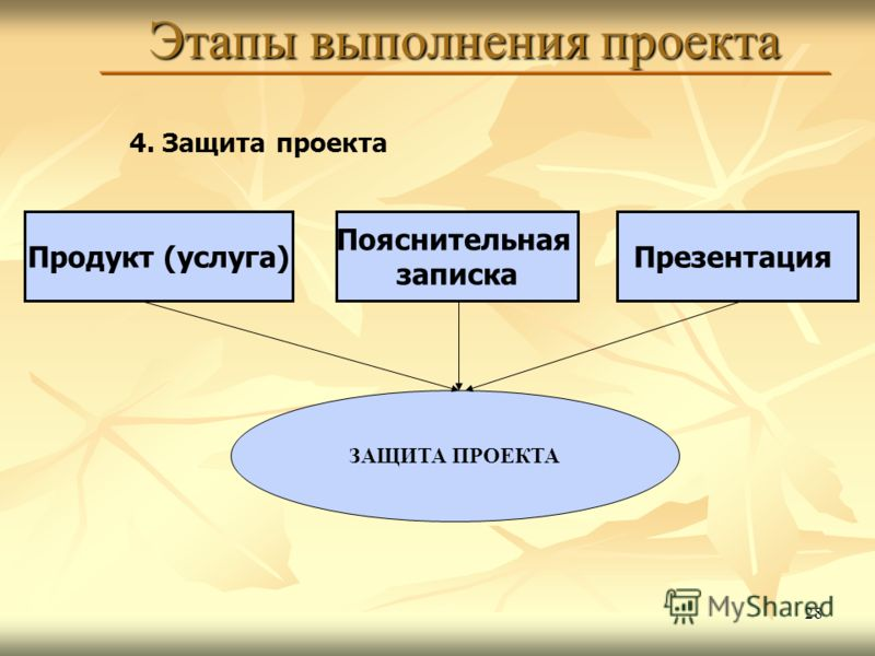 28 Этапы выполнения проекта 4. Защита проекта Продукт (услуга) Пояснительная записка Презентация ЗАЩИТА ПРОЕКТА