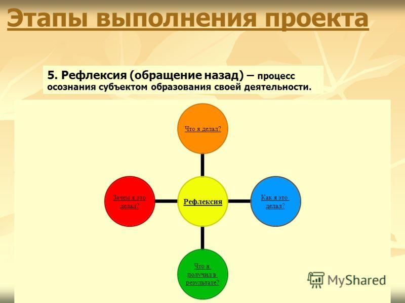 29 Этапы выполнения проекта 5. Рефлексия (обращение назад) – процесс осознания субъектом образования своей деятельности. Рефлексия Что я делал? Как я это делал? Что я получил в результате? Зачем я это делал?