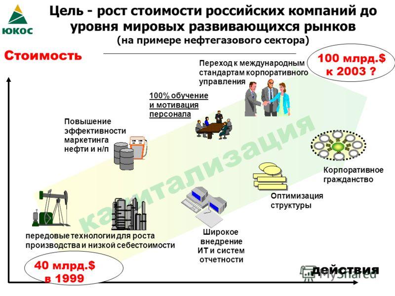 капитализация Цель - рост стоимости российских компаний до уровня мировых развивающихся рынков (на примере нефтегазового сектора) передовые технологии для роста производства и низкой себестоимости Повышение эффективности маркетинга нефти и н/п Широко