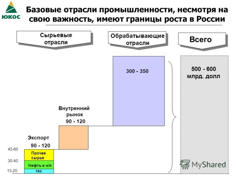 Базовые отрасли промышленности, несмотря на свою важность, имеют границы роста в России 45-60 Сырьевые отрасли Обрабатывающие отрасли 30-40 15-20 Всего 90 - 120 Прочее сырье Нефть и н/п газ Экспорт Внутренний рынок 90 - 120 300 - 350 500 - 600 млрд.