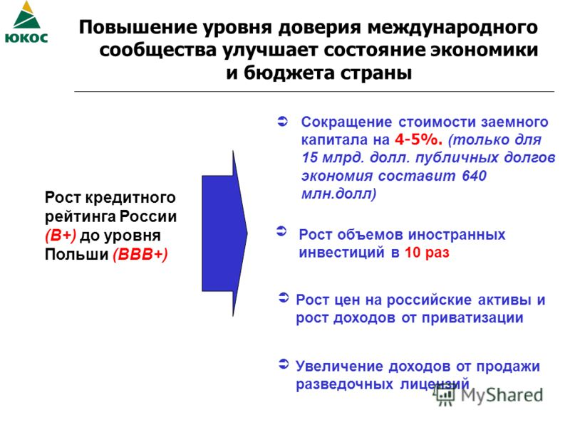 Повышение уровня доверия международного сообщества улучшает состояние экономики и бюджета страны Рост кредитного рейтинга России (В+) до уровня Польши (ВВВ+) Сокращение стоимости заемного капитала на 4-5%. (только для 15 млрд. долл. публичных долгов