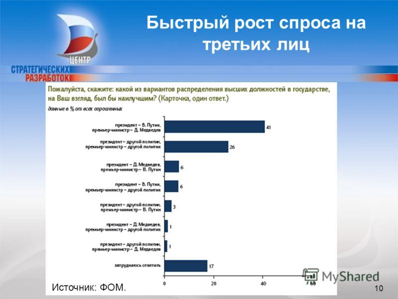 10 Быстрый рост спроса на третьих лиц Источник: ФОМ. 10
