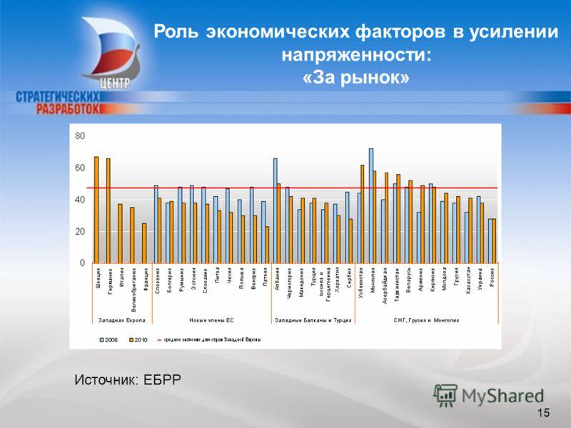 15 Роль экономических факторов в усилении напряженности: «За рынок» 15 Источник: ЕБРР
