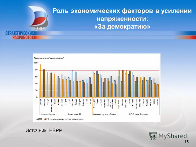16 Роль экономических факторов в усилении напряженности: «За демократию» 16 Источник: ЕБРР