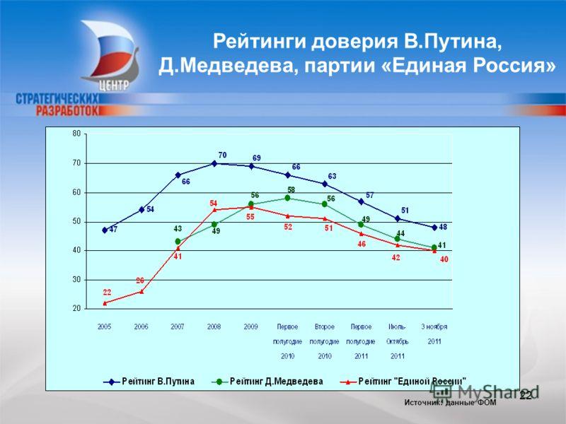 CENTER FOR STRATEGIC RESEARCH Рейтинги доверия В.Путина, Д.Медведева, партии «Единая Россия» Источник: данные ФОМ 22