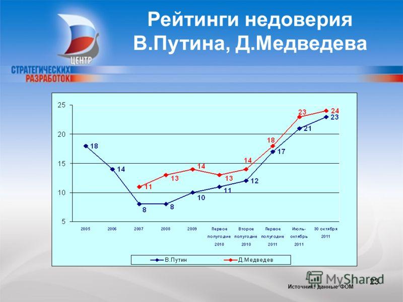 CENTER FOR STRATEGIC RESEARCH Рейтинги недоверия В.Путина, Д.Медведева Источник: данные ФОМ 23