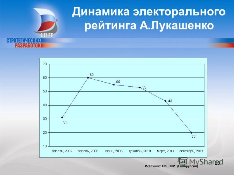 CENTER FOR STRATEGIC RESEARCH Динамика электорального рейтинга А.Лукашенко Источник: НИСЭПИ (Белоруссия) 26