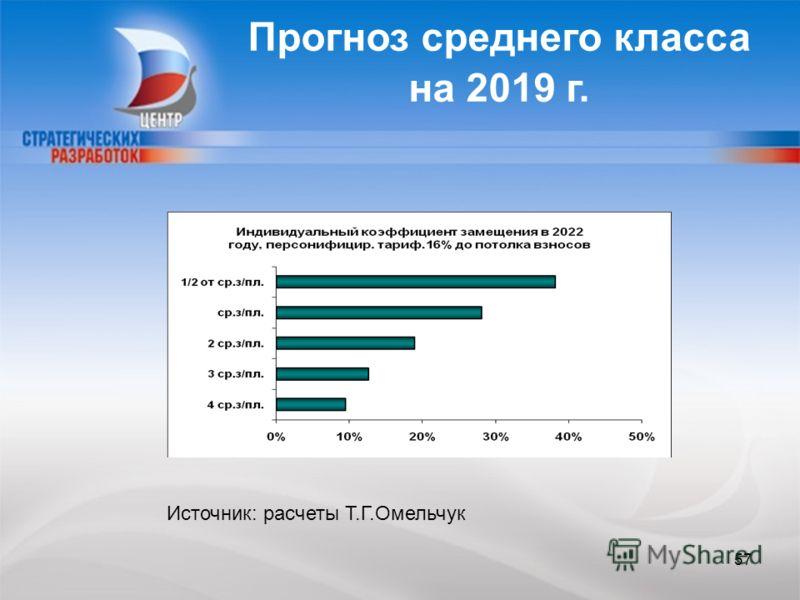 Прогноз среднего класса на 2019 г. Источник: расчеты Т.Г.Омельчук 57