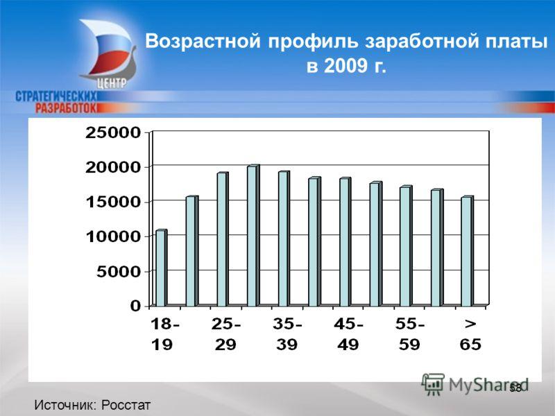58 Возрастной профиль заработной платы в 2009 г. Источник: Росстат 58