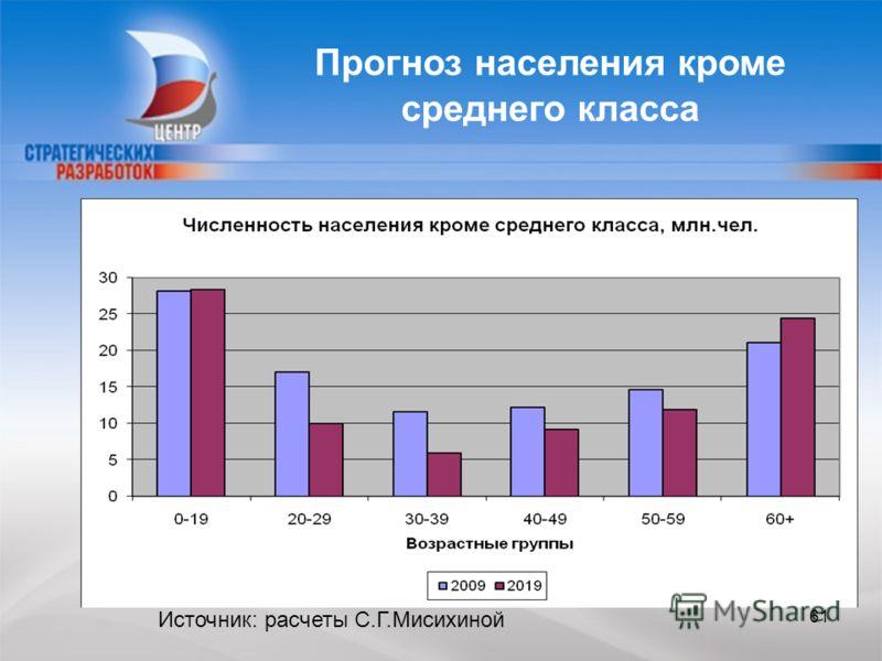 Прогноз населения кроме среднего класса Источник: расчеты С.Г.Мисихиной 61