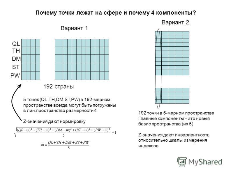 Почему точки лежат на сфере и почему 4 компоненты? Вариант 1 QL TH DM ST PW 192 страны 5 точек (QL,TH,DM.ST,PW) в 192-мерном пространстве всегда могут быть погружены в лин.пространство размерности 4 Z-значения дают нормировку Вариант 2. 192 точки в 5