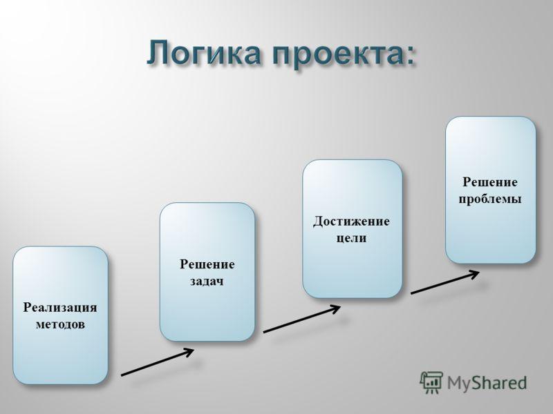 Реализация методов Решение задач Достижение цели Решение проблемы