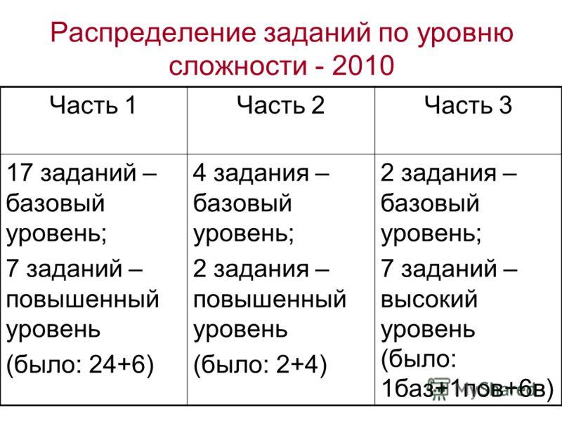 Распределение заданий по уровню сложности - 2010 Часть 1Часть 2Часть 3 17 заданий – базовый уровень; 7 заданий – повышенный уровень (было: 24+6) 4 задания – базовый уровень; 2 задания – повышенный уровень (было: 2+4) 2 задания – базовый уровень; 7 за