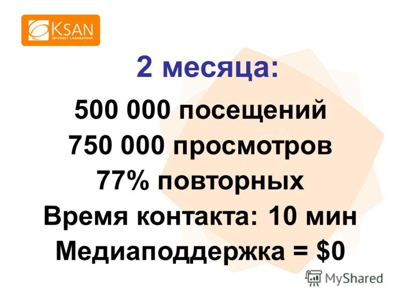 www.ksan.ru 500 000 посещений 750 000 просмотров 77% повторных Время контакта: 10 мин Медиаподдержка = $0 2 месяца: