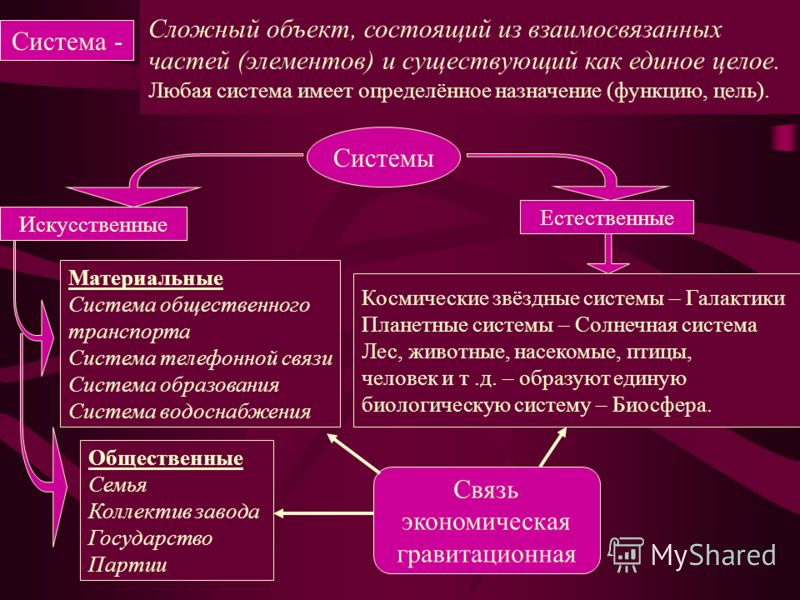 Система - Сложный объект, состоящий из взаимосвязанных частей (элементов) и существующий как единое целое. Любая система имеет определённое назначение (функцию, цель). Системы Искусственные Естественные Материальные Система общественного транспорта С
