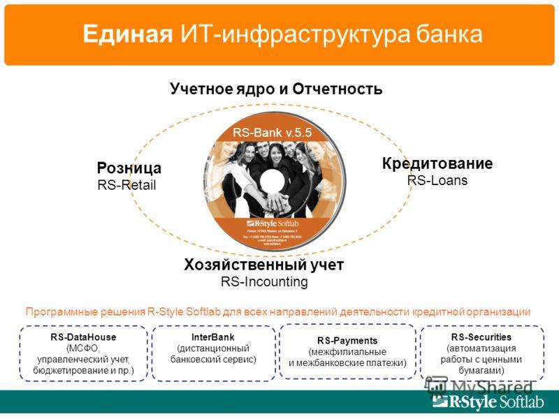 Единая ИТ-инфраструктура банка Розница Хозяйственный учет Учетное ядро и Отчетность Кредитование RS-Loans RS-Incounting RS-Retail RS-Payments (межфилиальные и межбанковские платежи) InterBank (дистанционный банковский сервис) RS-DataHouse (МСФО, упра