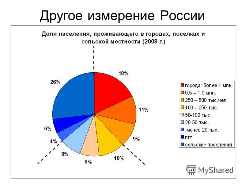 Другое измерение России