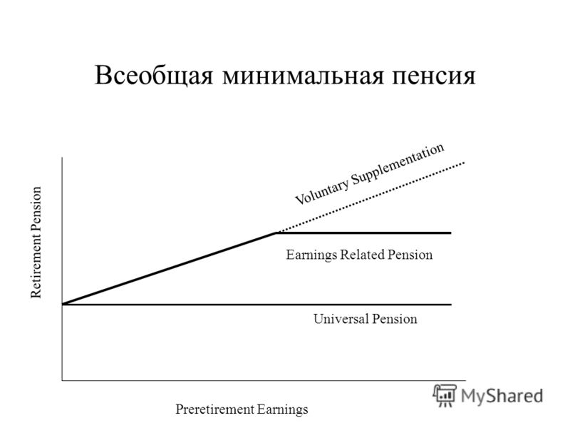 Всеобщая минимальная пенсия Retirement Pension Preretirement Earnings Universal Pension Earnings Related Pension Voluntary Supplementation
