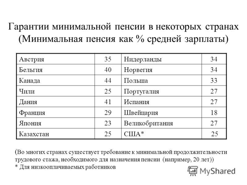 Гарантии минимальной пенсии в некоторых странах (Минимальная пенсия как % средней зарплаты) Австрия35Нидерланды34 Бельгия40Норвегия34 Канада44Польша33 Чили25Португалия27 Дания41Испания27 Франция29Швейцария18 Япония23Великобритания27 Казахстан25США* 2