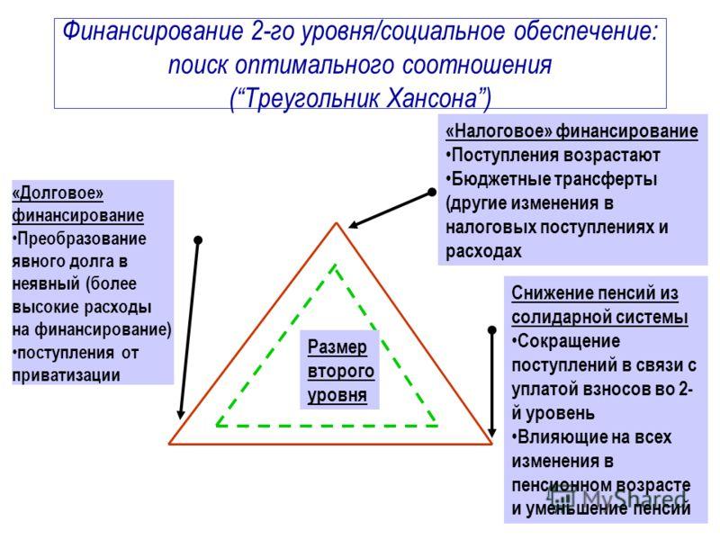 Финансирование 2-го уровня/социальное обеспечение: поиск оптимального соотношения (Треугольник Хансона) «Налоговое» финансирование Поступления возрастают Бюджетные трансферты (другие изменения в налоговых поступлениях и расходах Снижение пенсий из со