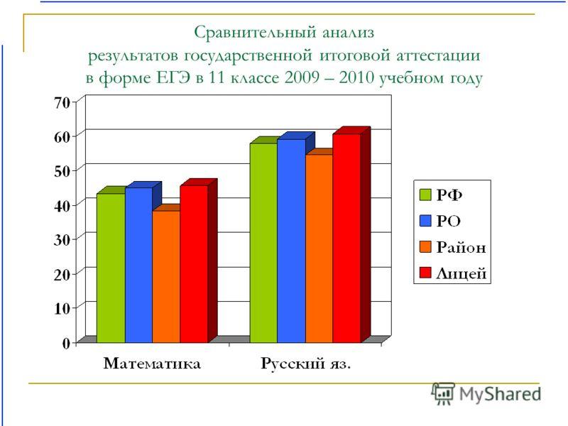 Сравнительный анализ результатов государственной итоговой аттестации в форме ЕГЭ в 11 классе 2009 – 2010 учебном году