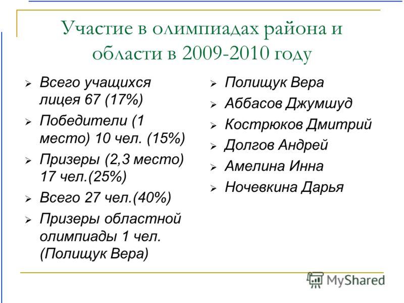 Участие в олимпиадах района и области в 2009-2010 году Всего учащихся лицея 67 (17%) Победители (1 место) 10 чел. (15%) Призеры (2,3 место) 17 чел.(25%) Всего 27 чел.(40%) Призеры областной олимпиады 1 чел. (Полищук Вера) Полищук Вера Аббасов Джумшуд