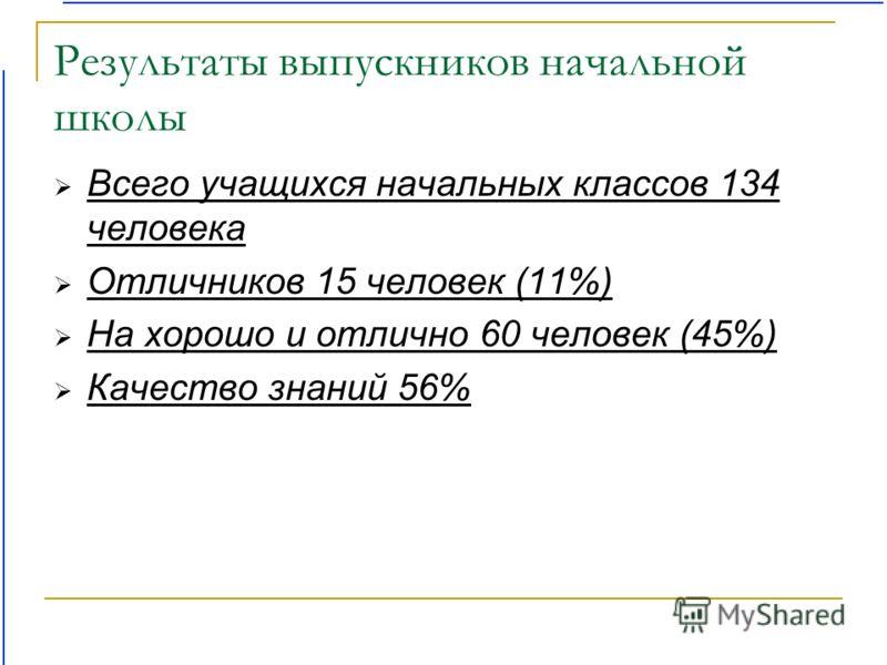 Результаты выпускников начальной школы Всего учащихся начальных классов 134 человека Отличников 15 человек (11%) На хорошо и отлично 60 человек (45%) Качество знаний 56%