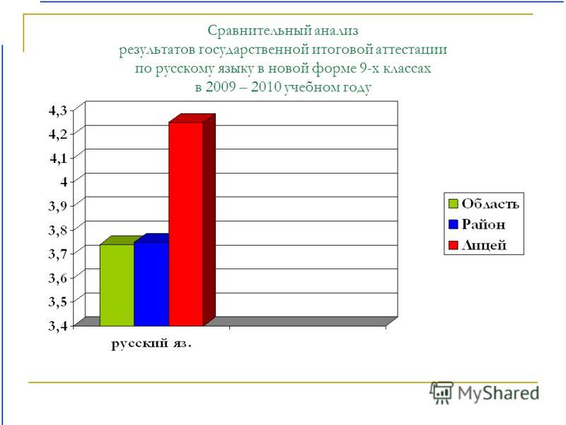 Сравнительный анализ результатов государственной итоговой аттестации по русскому языку в новой форме 9-х классах в 2009 – 2010 учебном году