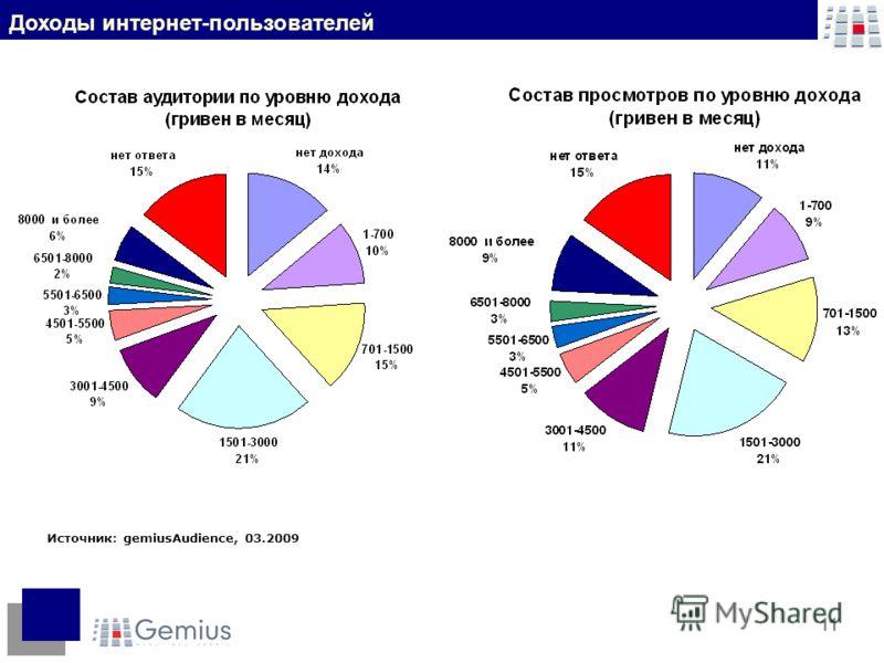 11 Источник: gemiusAudience, 03.2009 Доходы интернет-пользователей