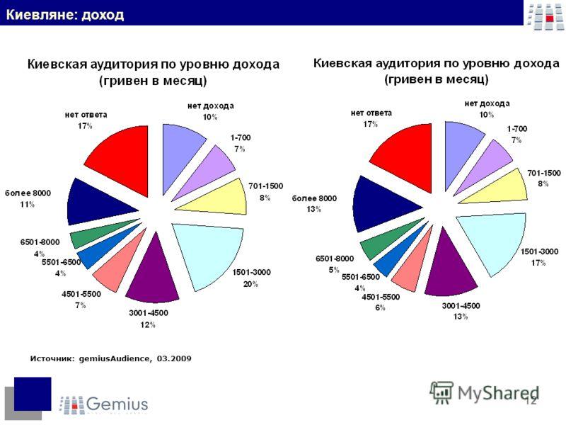 12 Источник: gemiusAudience, 03.2009 Киевляне: доход