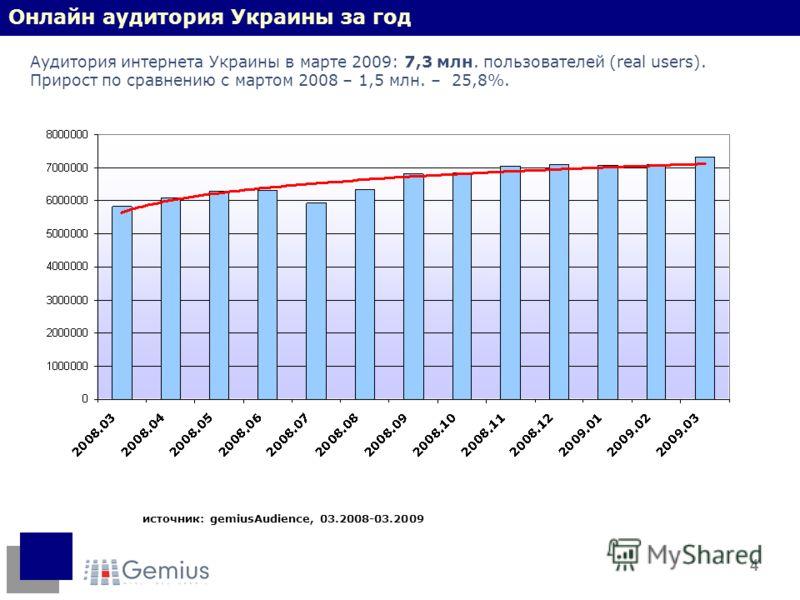 4 источник: gemiusAudience, 03.2008-03.2009 Онлайн аудитория Украины за год Аудитория интернета Украины в марте 2009: 7,3 млн. пользователей (real users). Прирост по сравнению с мартом 2008 – 1,5 млн. – 25,8%.