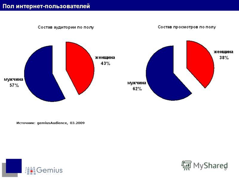 5 Пол интернет-пользователей Источник: gemiusAudience, 03.2009