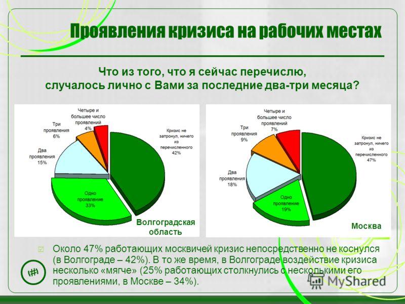 12 Проявления кризиса на рабочих местах Что из того, что я сейчас перечислю, случалось лично с Вами за последние два-три месяца? Около 47% работающих москвичей кризис непосредственно не коснулся (в Волгограде – 42%). В то же время, в Волгограде возде