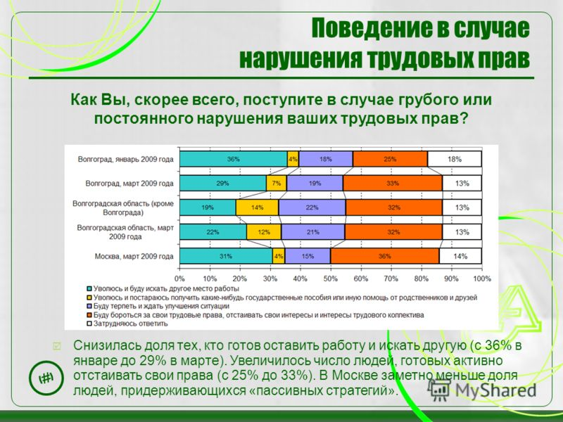 15 Поведение в случае нарушения трудовых прав Снизилась доля тех, кто готов оставить работу и искать другую (с 36% в январе до 29% в марте). Увеличилось число людей, готовых активно отстаивать свои права (с 25% до 33%). В Москве заметно меньше доля л